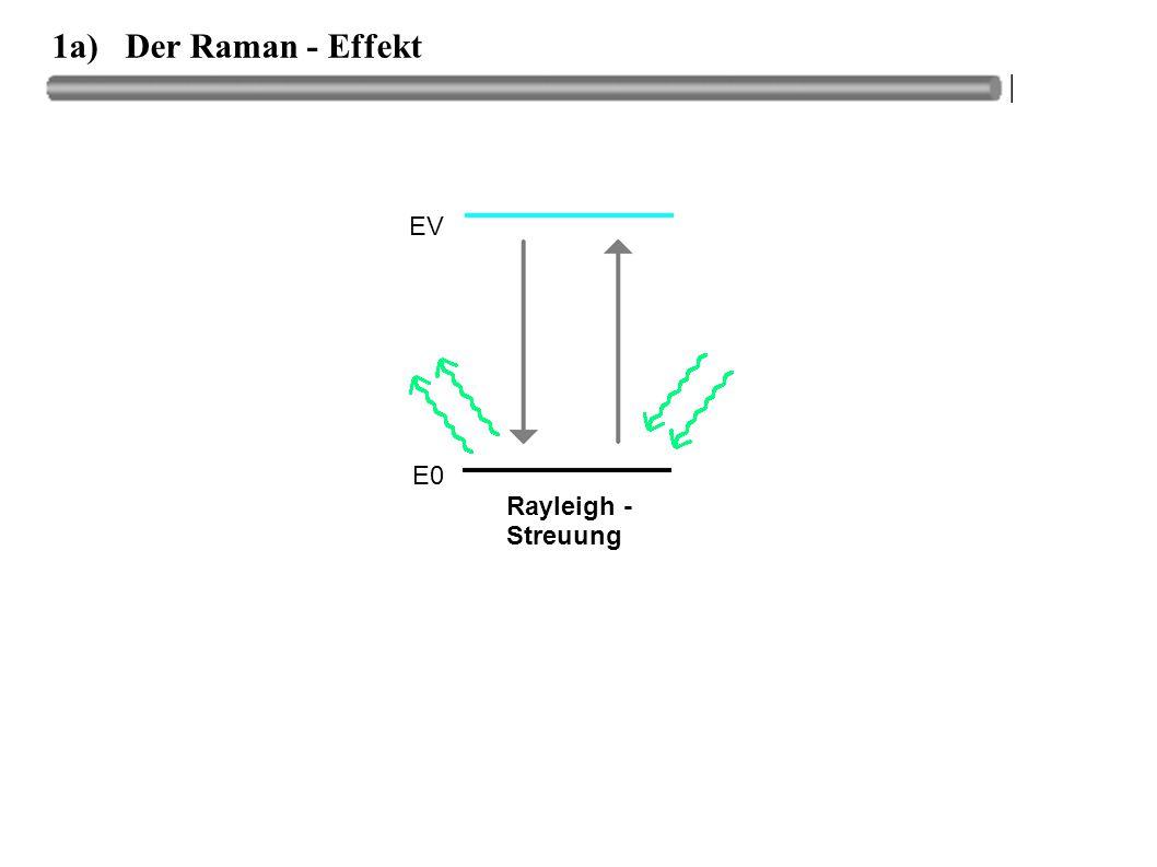 1a) Der Raman - Effekt EV E0 Rayleigh - Streuung