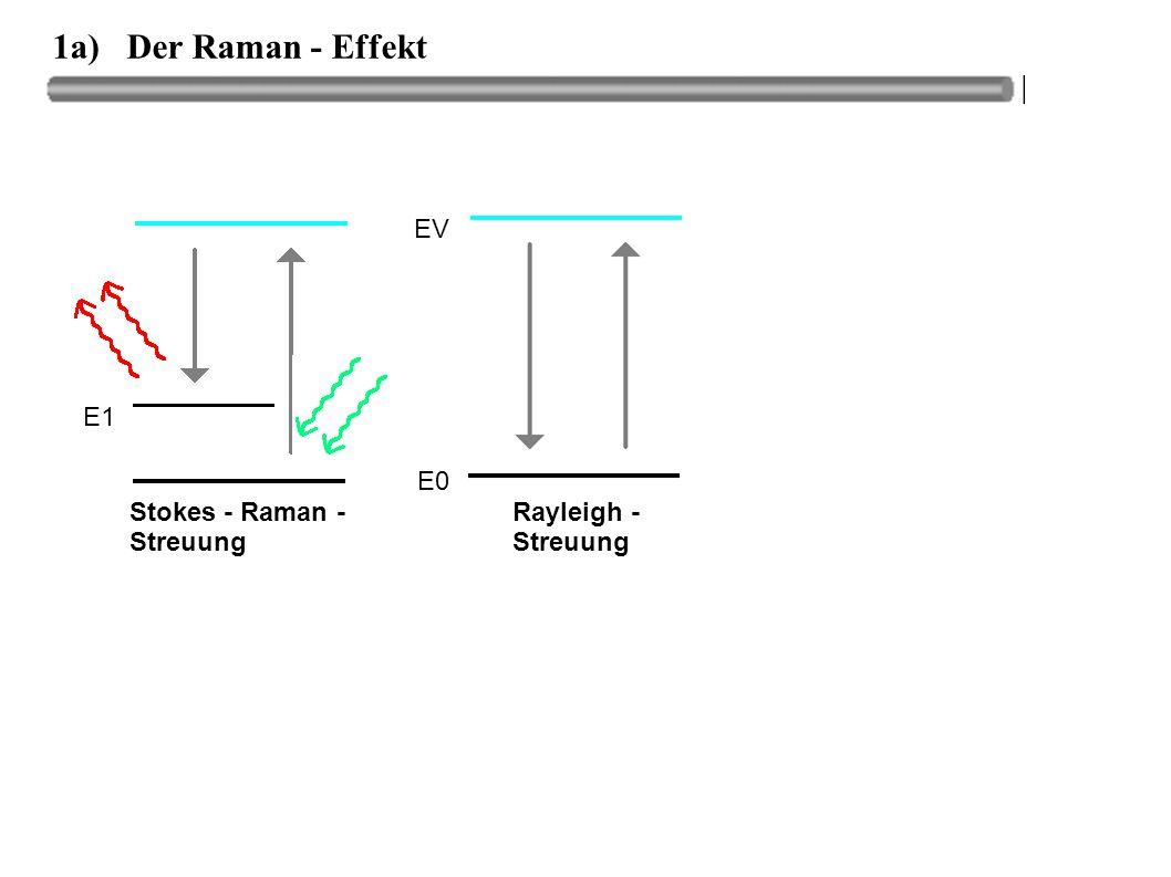 1a) Der Raman - Effekt EV E1 E0 Stokes - Raman - Streuung Rayleigh -