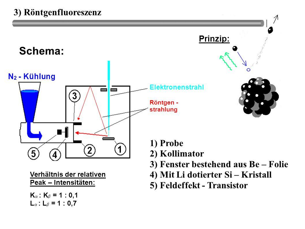 Schema: 3) Röntgenfluoreszenz 1) Probe 2) Kollimator
