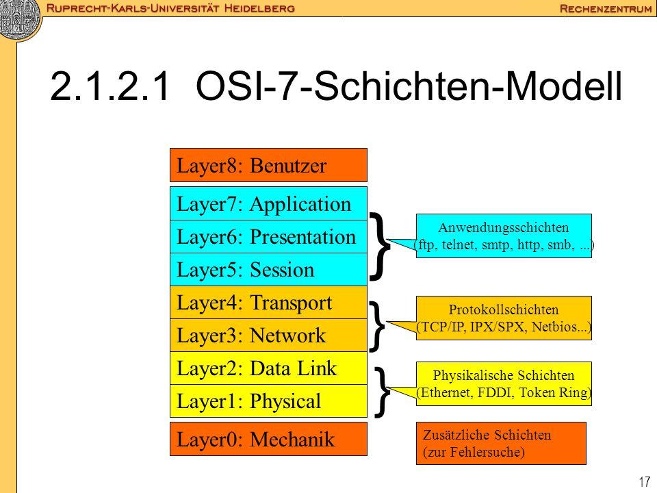 2.1.2.1 OSI-7-Schichten-Modell
