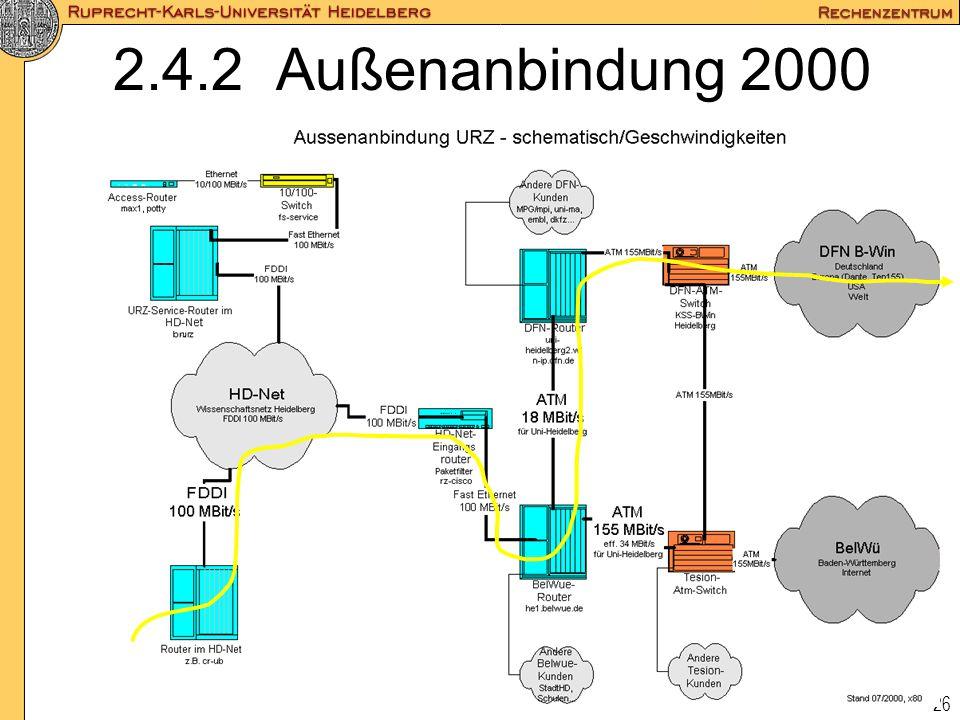 2.4.2 Außenanbindung 2000
