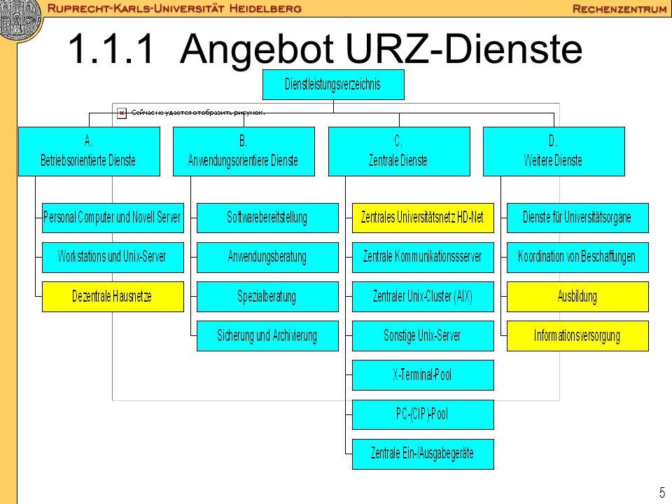 1.1.1 Angebot URZ-Dienste