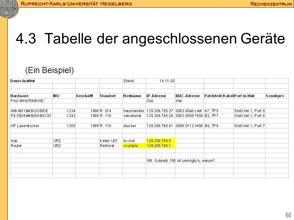 4.3 Tabelle der angeschlossenen Geräte