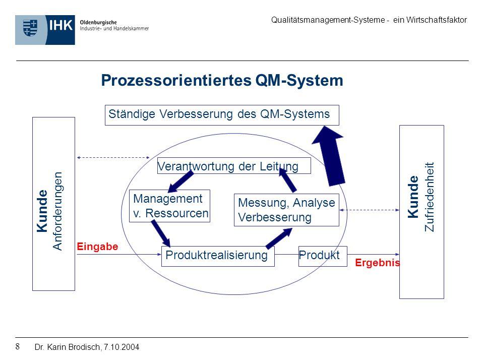 Prozessorientiertes QM-System