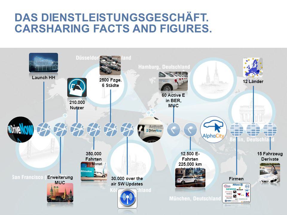 Das dienstleistungsgeschäft. Carsharing facts and figures.