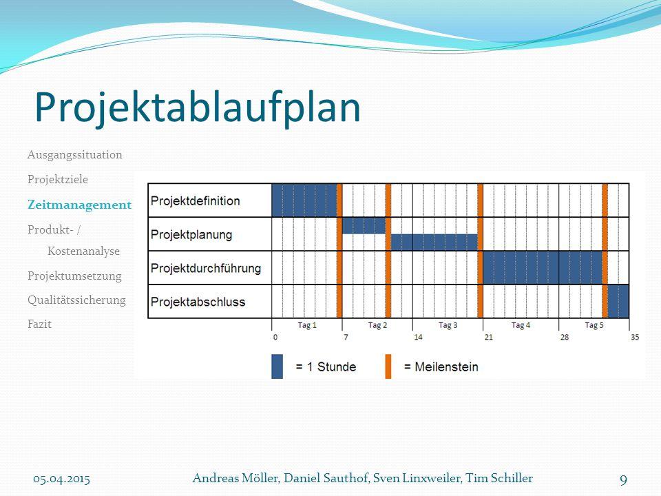 Projektablaufplan Zeitmanagement 11.04.2017