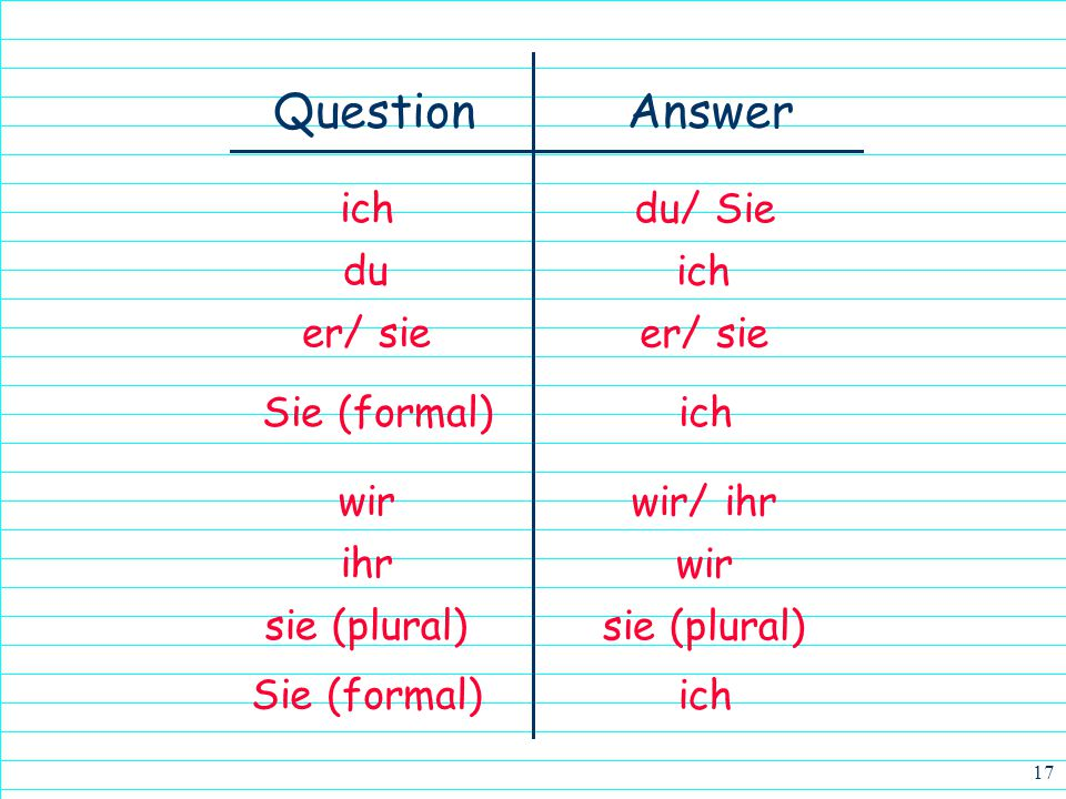 Answer Question ich du/ Sie du ich er/ sie er/ sie Sie (formal) ich