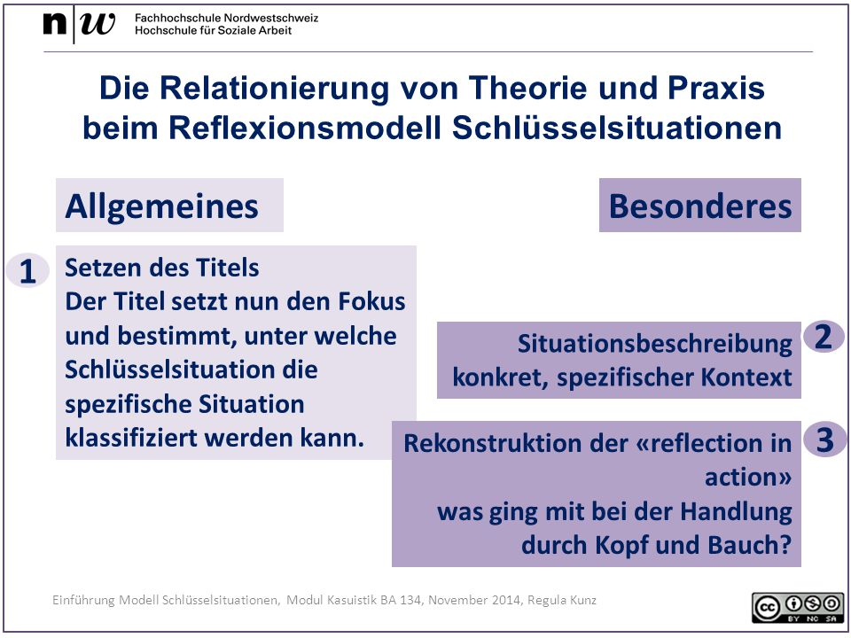 Allgemeines Besonderes 1 2 3 Die Relationierung von Theorie und Praxis