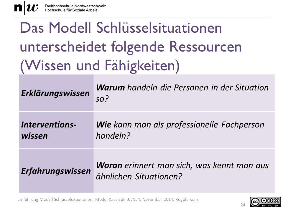 Das Modell Schlüsselsituationen unterscheidet folgende Ressourcen (Wissen und Fähigkeiten)