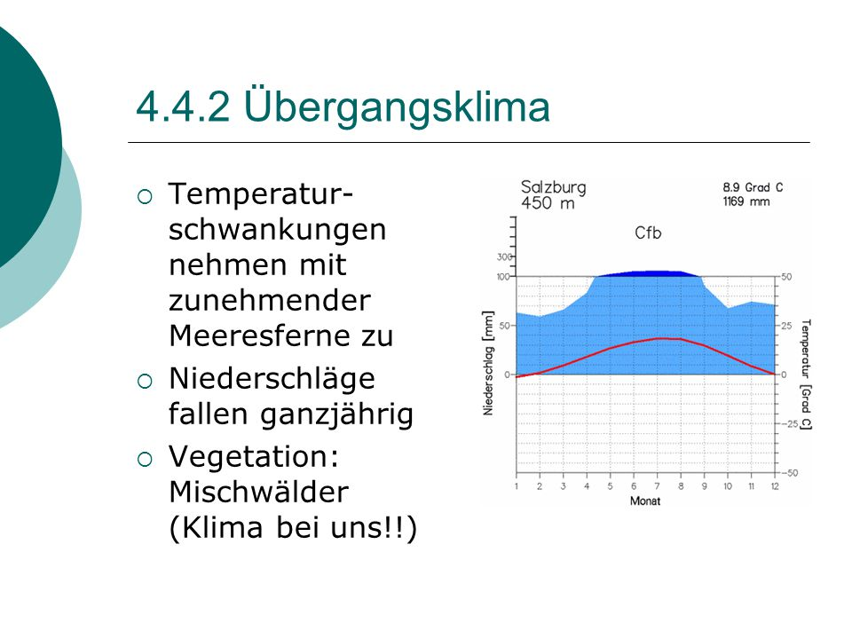 4.4.2 Übergangsklima Temperatur-schwankungen nehmen mit zunehmender Meeresferne zu. Niederschläge fallen ganzjährig.