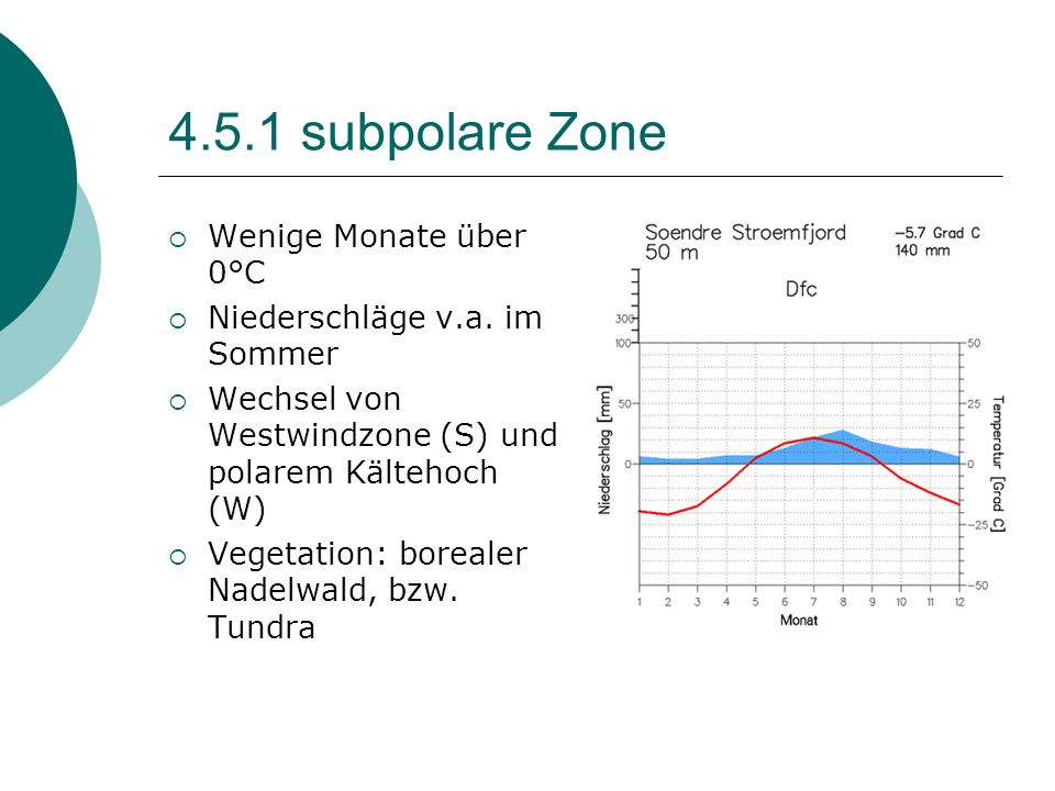 4.5.1 subpolare Zone Wenige Monate über 0°C