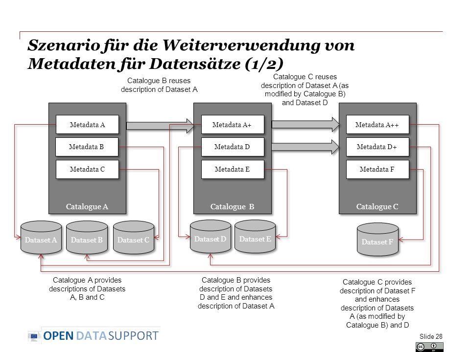 Szenario für die Weiterverwendung von Metadaten für Datensätze (1/2)