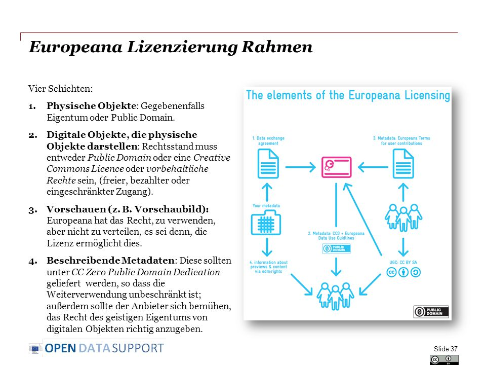 Europeana Lizenzierung Rahmen