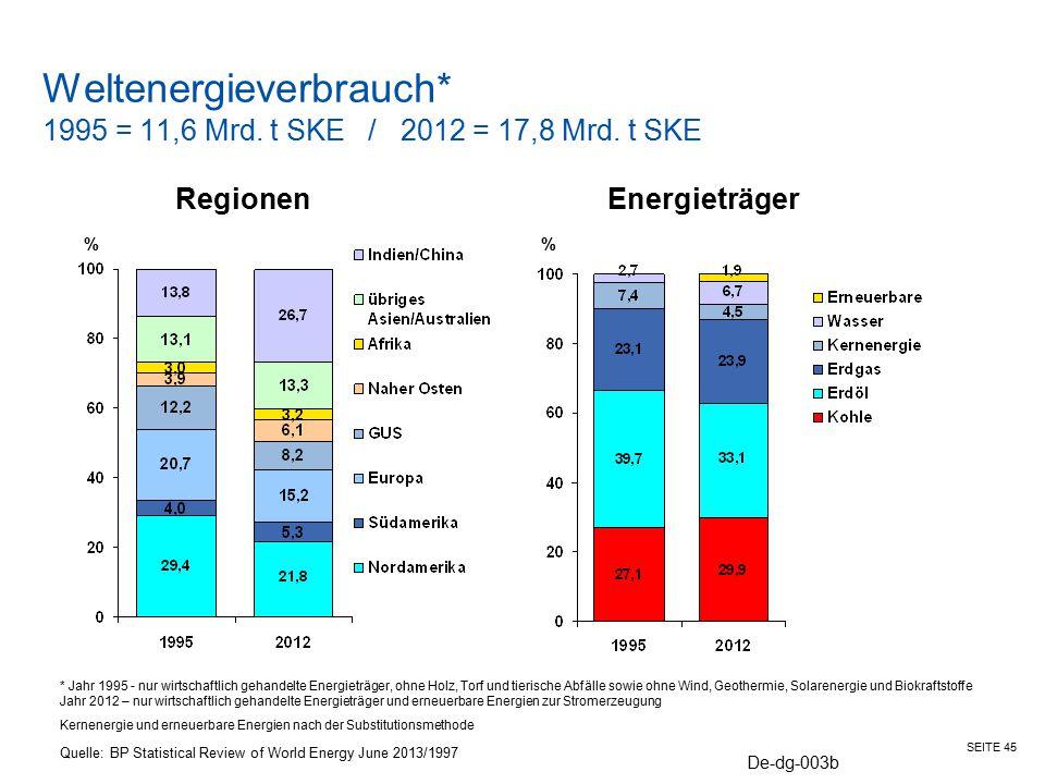 Weltenergieverbrauch* 1995 = 11,6 Mrd. t SKE / 2012 = 17,8 Mrd. t SKE