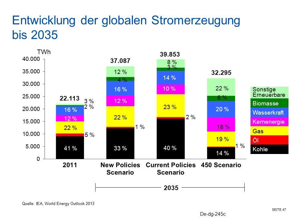 Entwicklung der globalen Stromerzeugung bis 2035