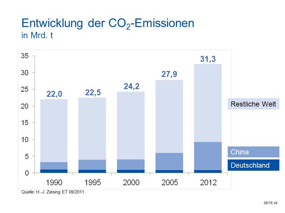 Entwicklung der CO2-Emissionen in Mrd. t