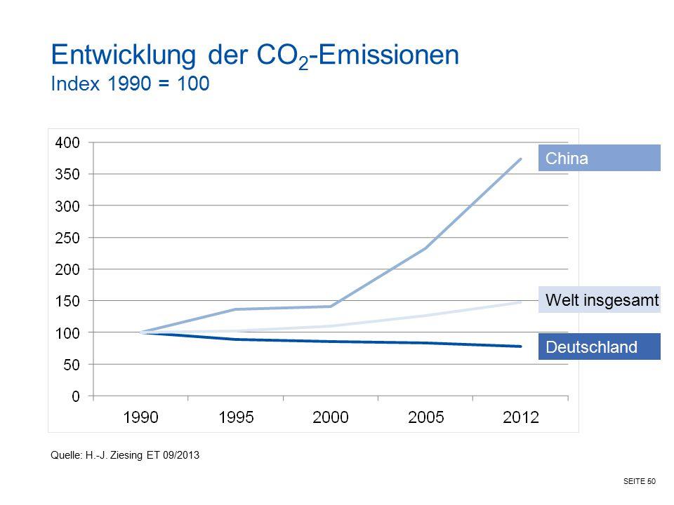 Entwicklung der CO2-Emissionen Index 1990 = 100