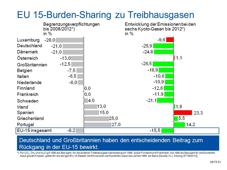EU 15-Burden-Sharing zu Treibhausgasen