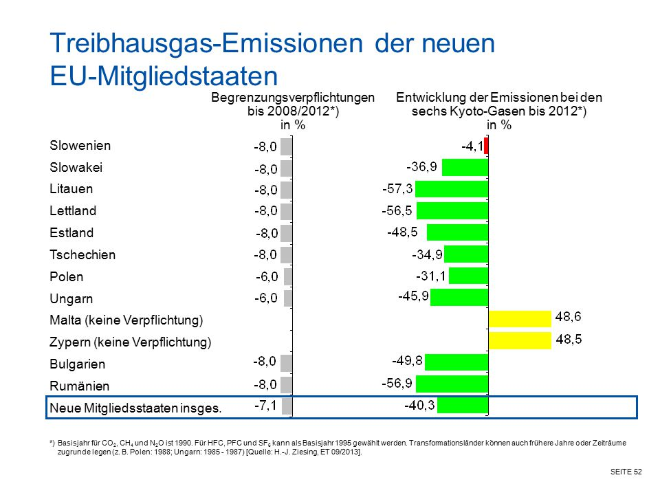 Treibhausgas-Emissionen der neuen EU-Mitgliedstaaten
