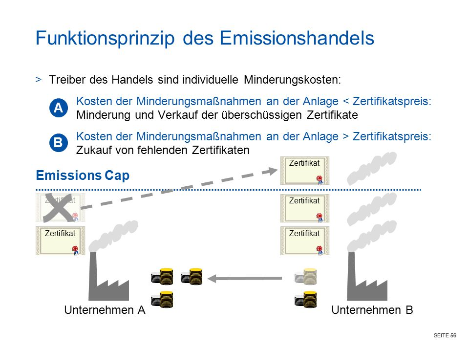 Funktionsprinzip des Emissionshandels