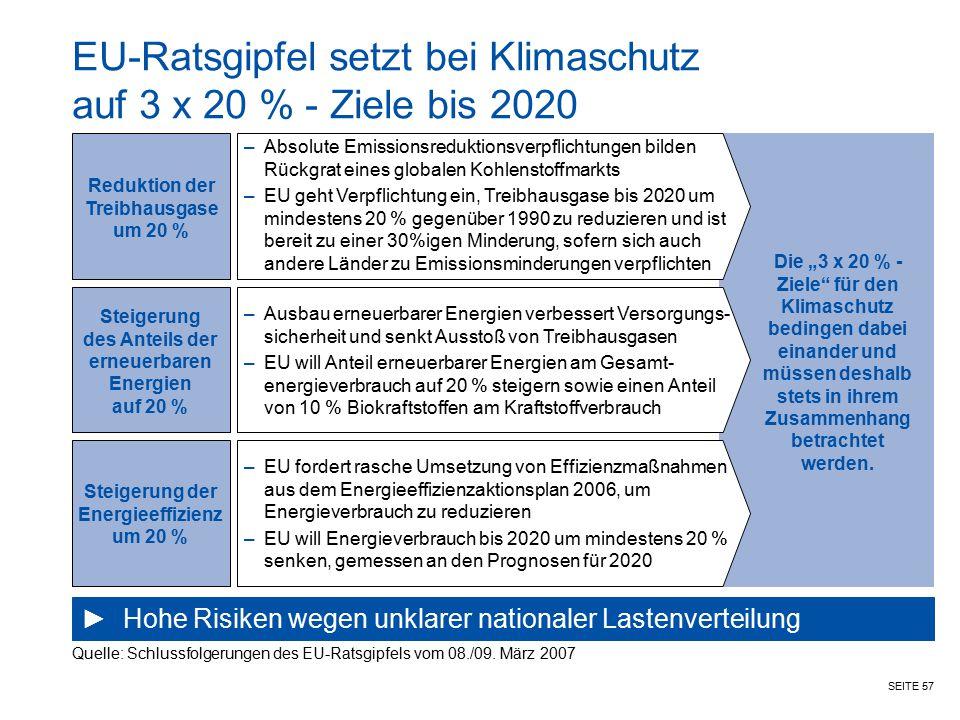 EU-Ratsgipfel setzt bei Klimaschutz auf 3 x 20 % - Ziele bis 2020