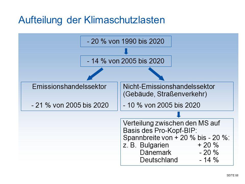 Aufteilung der Klimaschutzlasten