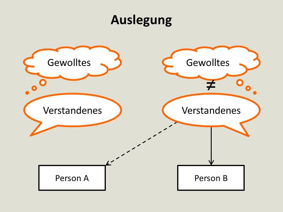 Auslegung Gewolltes ≠ = Verstandenes Verstandenes Person A Person B
