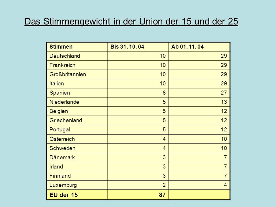 Das Stimmengewicht in der Union der 15 und der 25