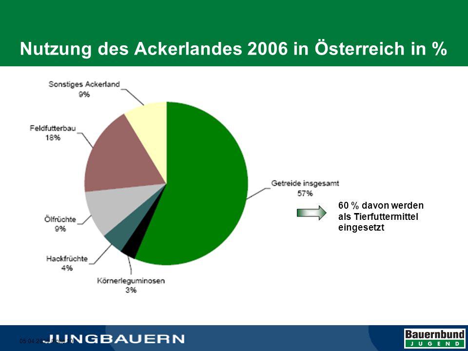 Nutzung des Ackerlandes 2006 in Österreich in %