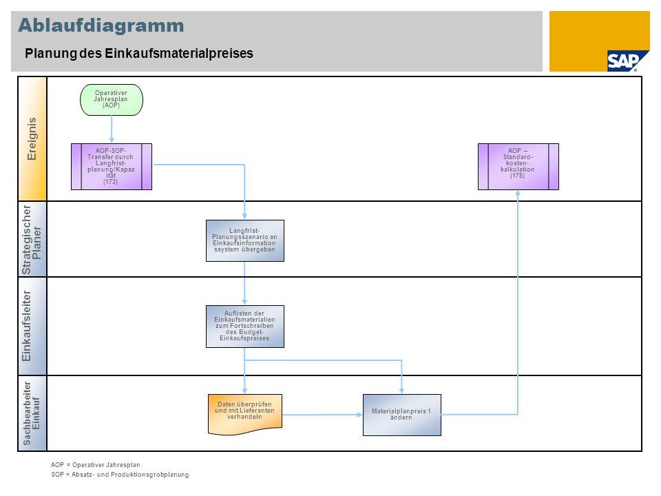 Ablaufdiagramm Planung des Einkaufsmaterialpreises Ereignis