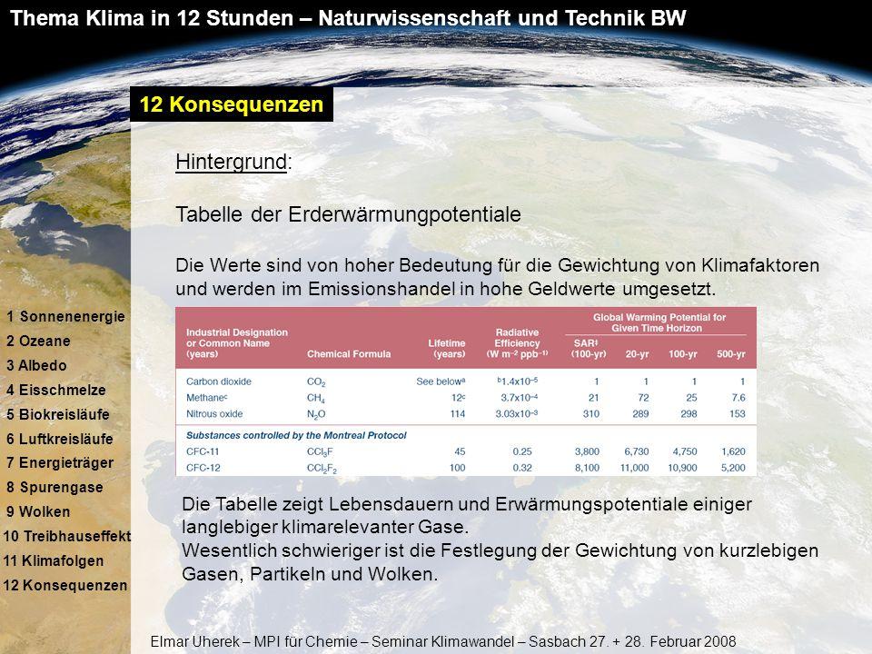 Tabelle der Erderwärmungpotentiale