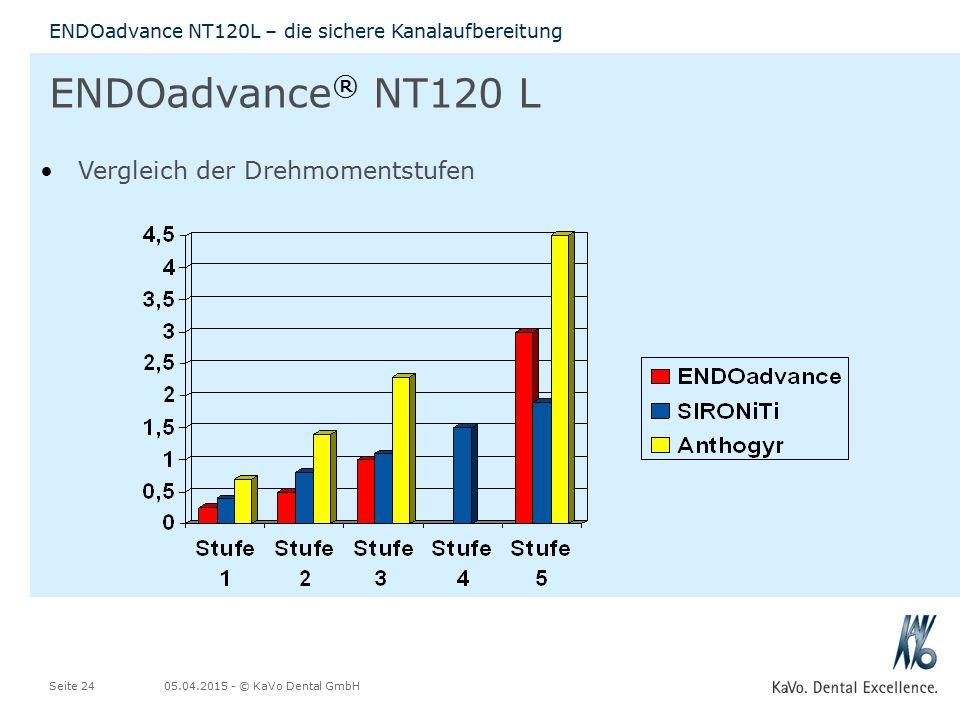ENDOadvance® NT120 L Vergleich der Drehmomentstufen