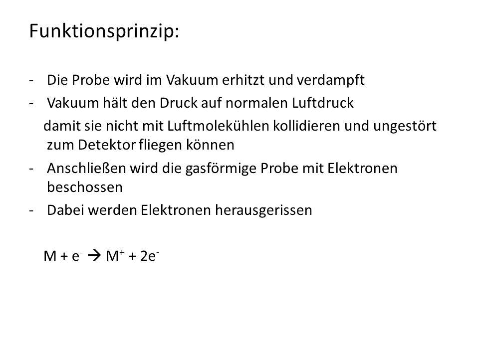Funktionsprinzip: Die Probe wird im Vakuum erhitzt und verdampft