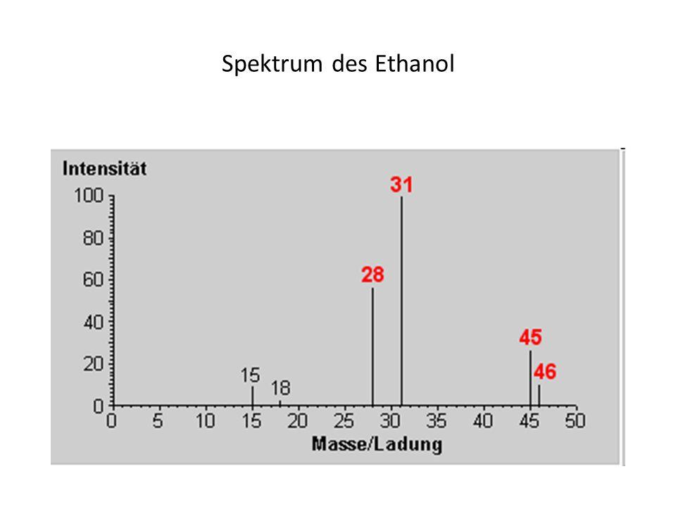 Spektrum des Ethanol
