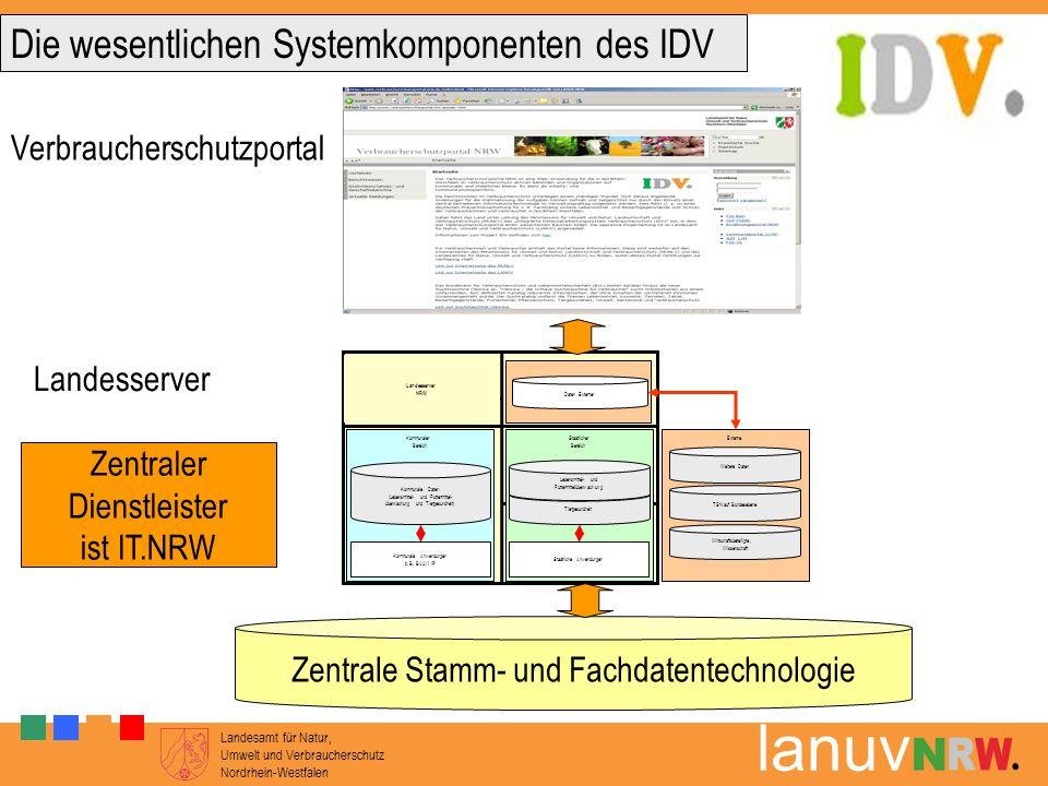 Die wesentlichen Systemkomponenten des IDV