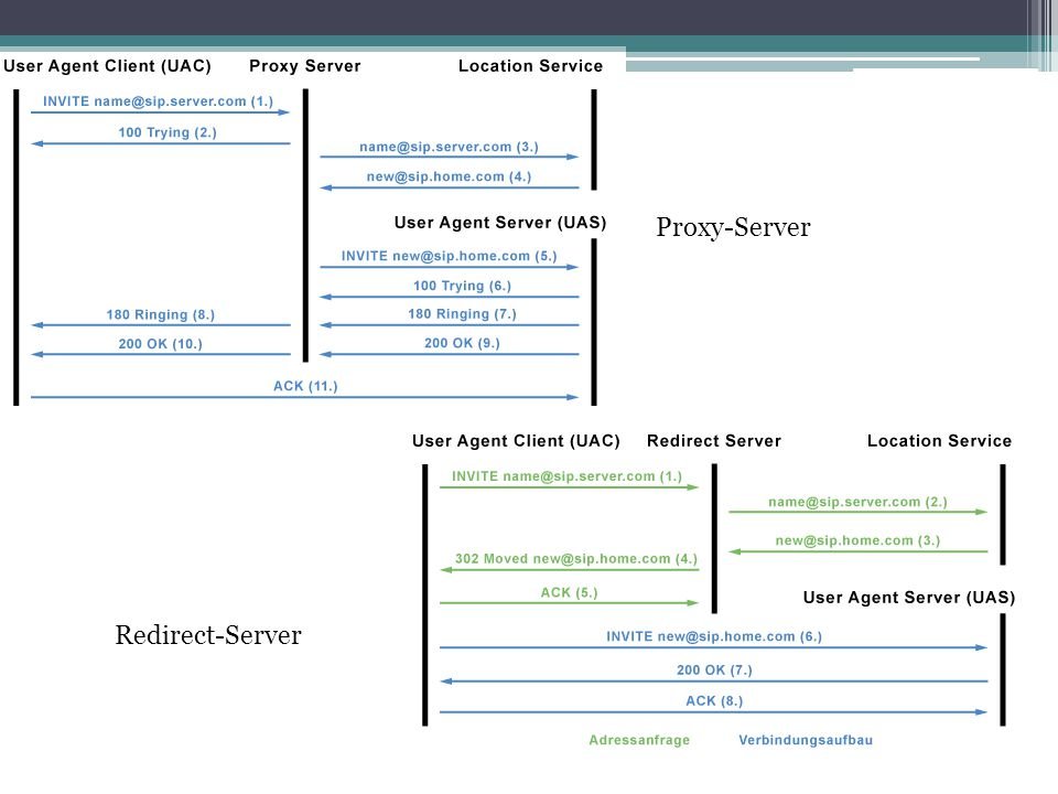 Proxy-Server Redirect-Server