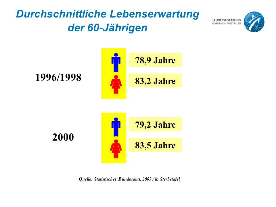 Durchschnittliche Lebenserwartung der 60-Jährigen