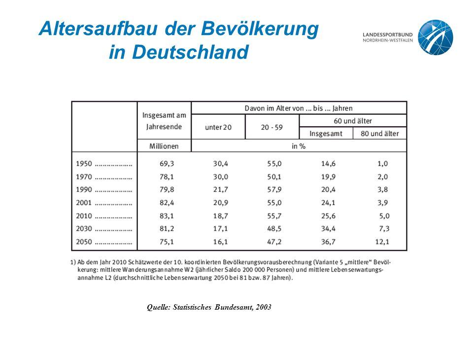 Altersaufbau der Bevölkerung in Deutschland