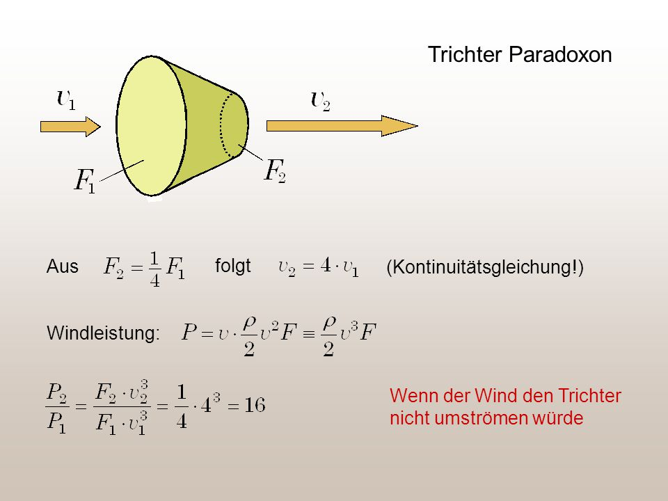 Trichter Paradoxon Aus folgt (Kontinuitätsgleichung !) Windleistung: