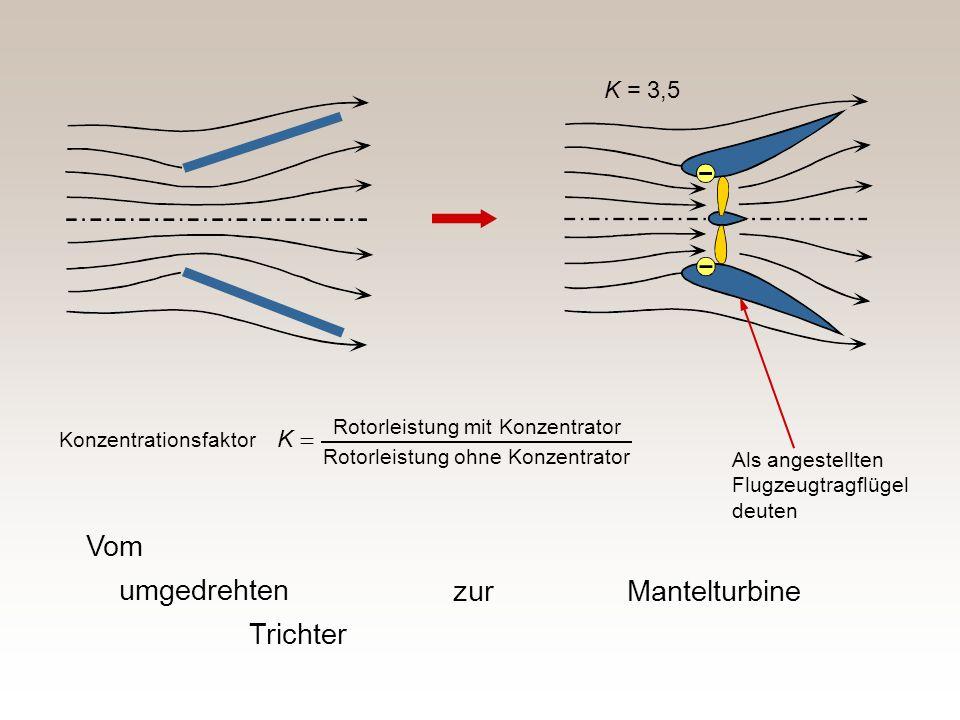 Vom umgedrehten Trichter zur Mantelturbine K = 3,5 K =