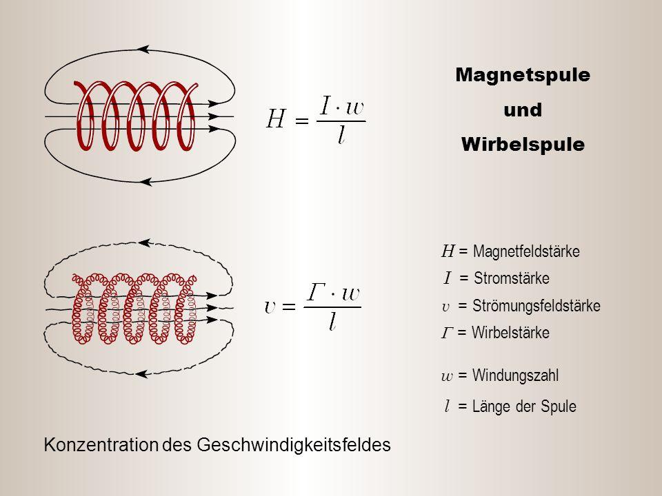 Magnetspule und Wirbelspule Konzentration des Geschwindigkeitsfeldes