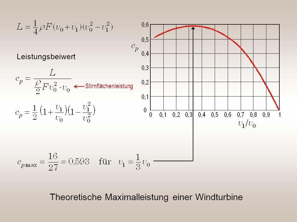 Theoretische Maximalleistung einer Windturbine