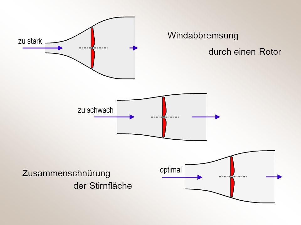 Windabbremsung durch einen Rotor Zusammenschnürung der Stirnfläche