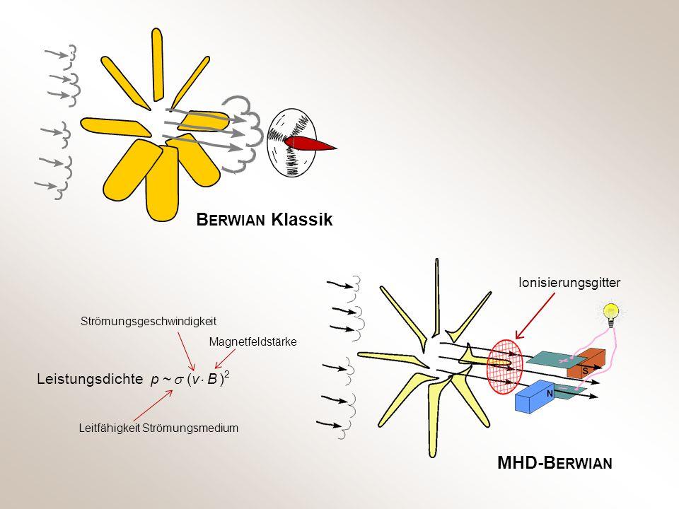 BERWIAN Klassik MHD-BERWIAN Leistungsdichte p ~  (v B )2