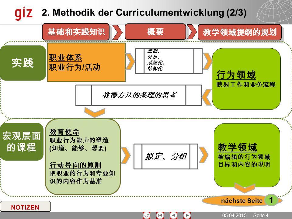 实践 2. Methodik der Curriculumentwicklung (2/3) 行为领域 宏观层面的课程 教学领域 1