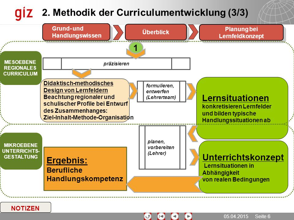 Planung bei Lernfeldkonzept REGIONALES CURRICULUM