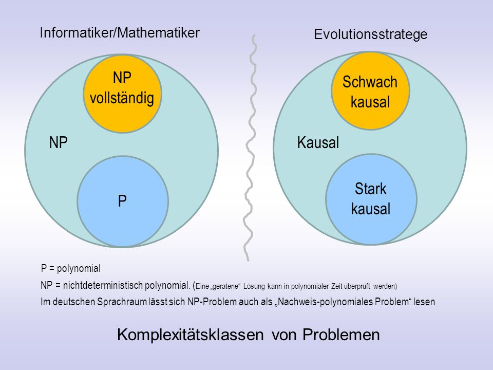 Komplexitätsklassen von Problemen