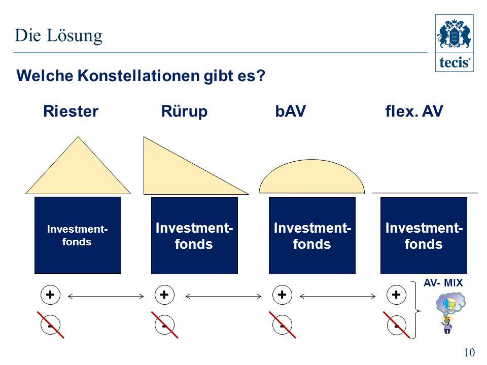 Die Lösung Welche Konstellationen gibt es Riester Rürup bAV flex. AV