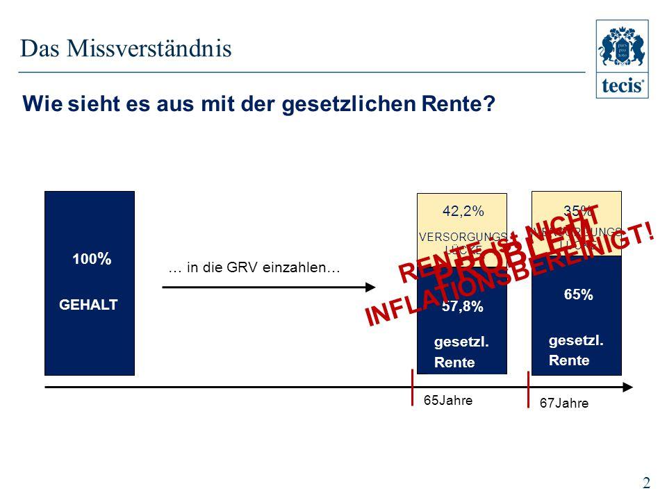RENTE ist NICHT INFLATIONSBEREINIGT!