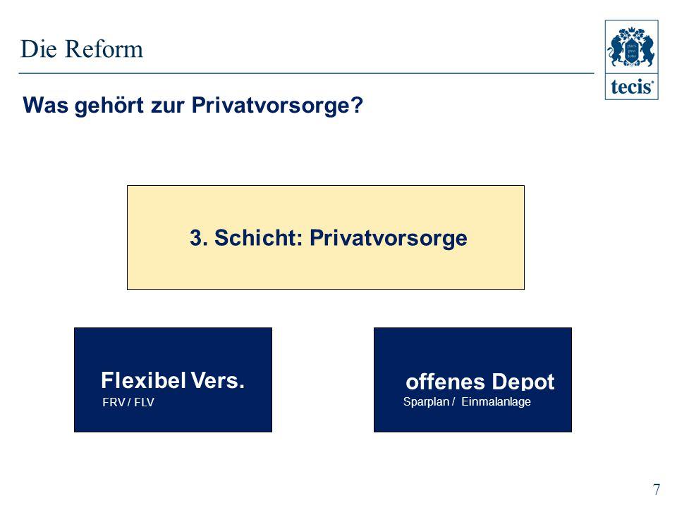 3. Schicht: Privatvorsorge